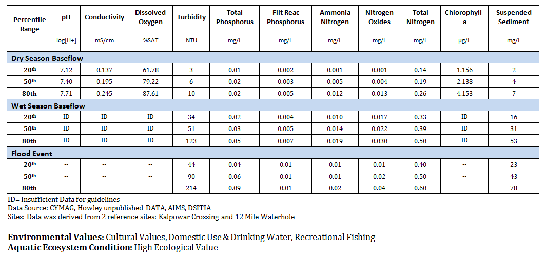 TABLE 5: RINYIRRU /LAKEFIELD NATIONAL PARK FRESHWATER WATER QUALITY